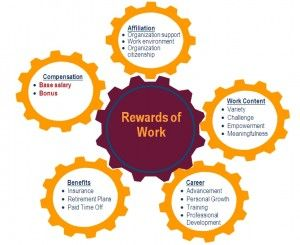 Operative Functions Of Hrm Management Guru Reward System Employee Rewards Human Resources