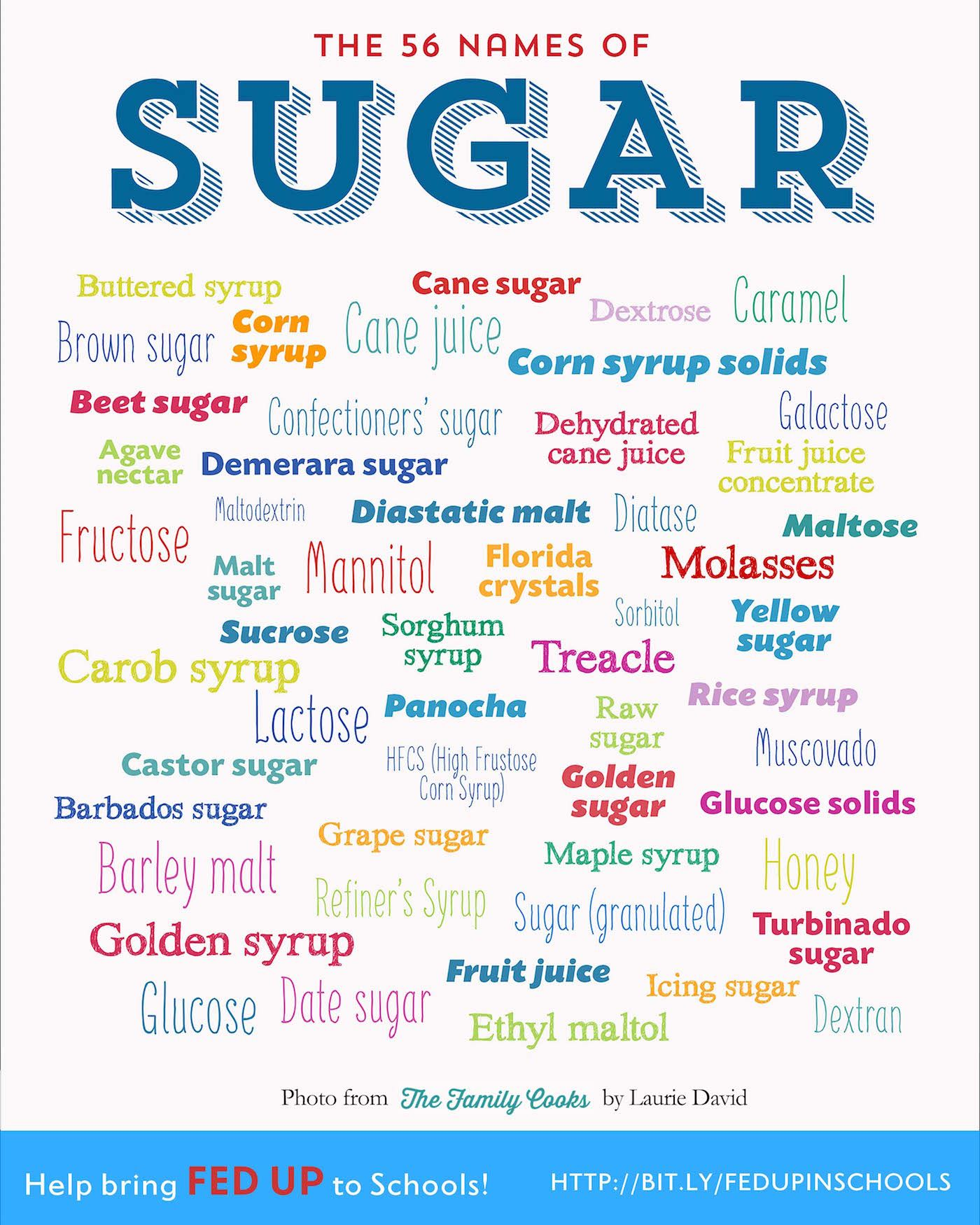 56 Sneaky Names For Sugar functional food