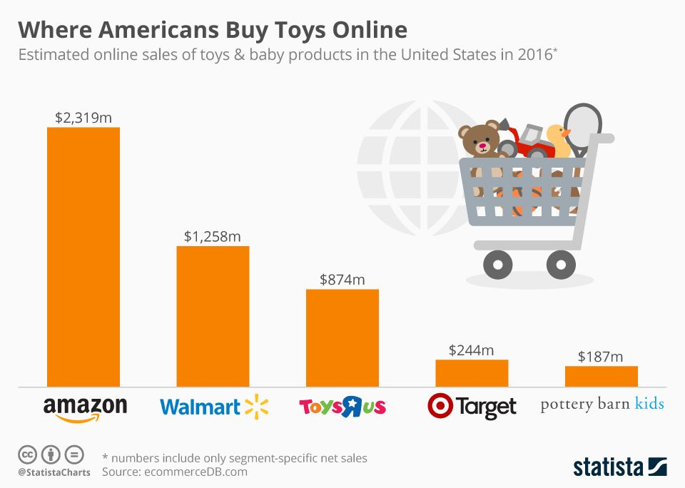 Toys R Us Amazon Claims Another Victim Toys R Us Toys