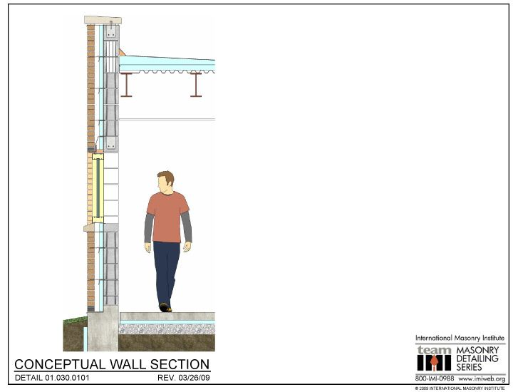 01 030 0101 Conceptual Wall Section Brick Block Cavity Wall Cavity Wall Masonry Masonry Construction