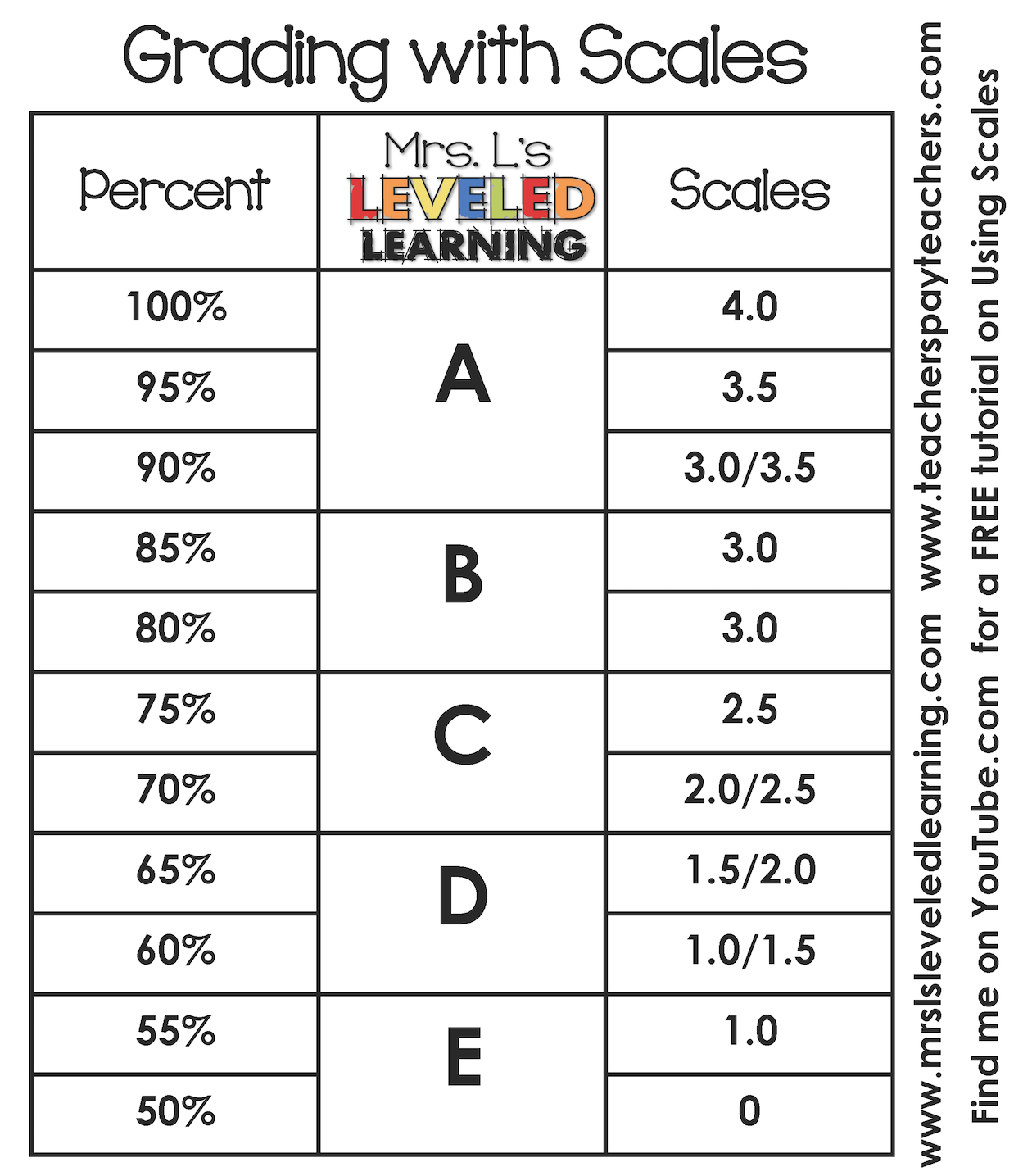 Grading with Scales | Classroom ideas, Classroom management and ...