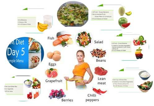 gm diet plan for weigh loss read more http homehealthbeauty in health fitness gm diet plan for weigh loss