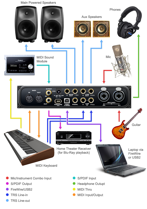 Music Production Studio Motu Audio Express 6 X Hybrid Firewire USB2 Interface Set Up Diagram