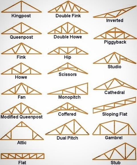 Image result for trusses types