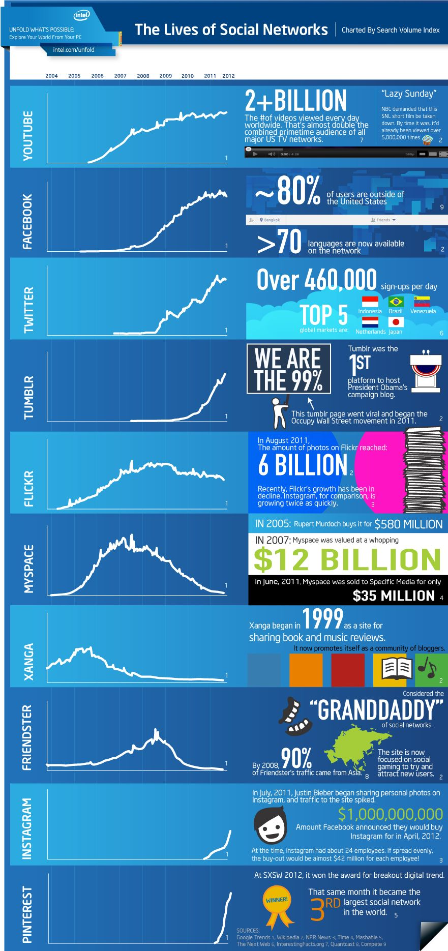 social networks in numbers