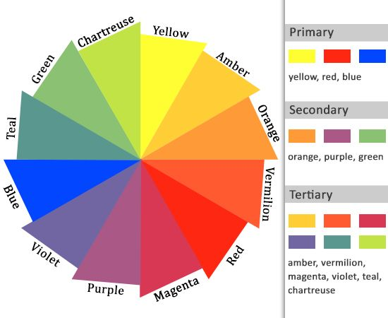 What Are Tertiary Colors HereS An Explanation With Pictures