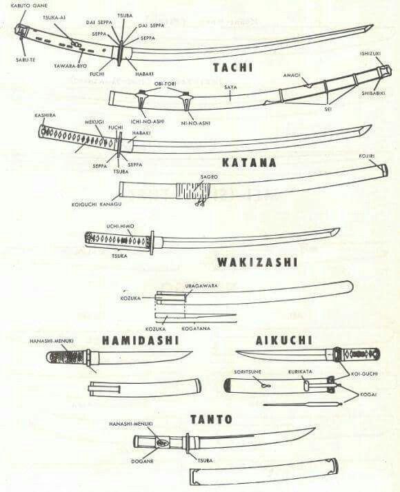 Japanese Sword Types - Tipos de Espadas Japonesas