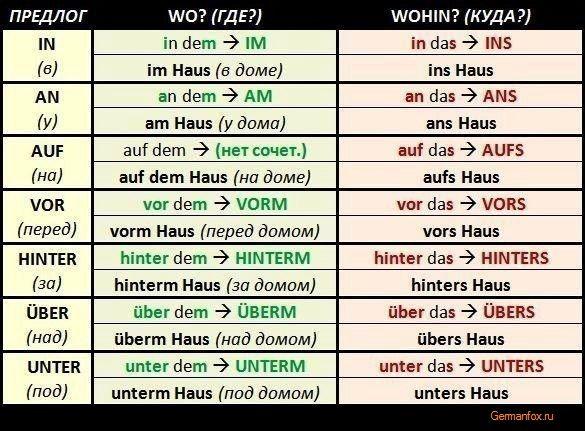 всего использовать таблица немецких и русских слов перевод фото какое-то время думал