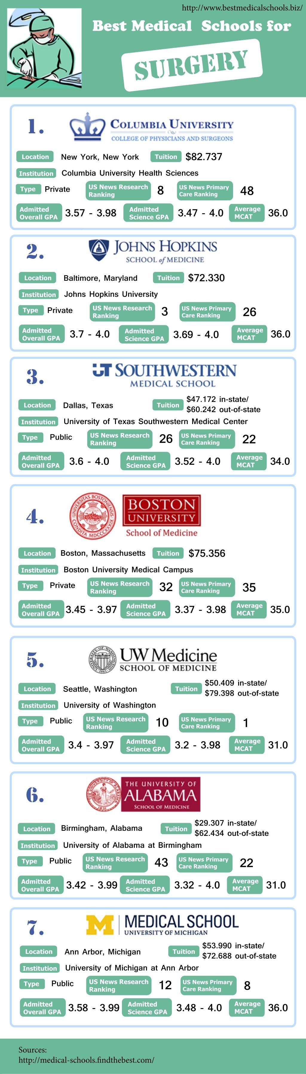 best medical schools for surgery by Best World Medical Schools Service via slideshare