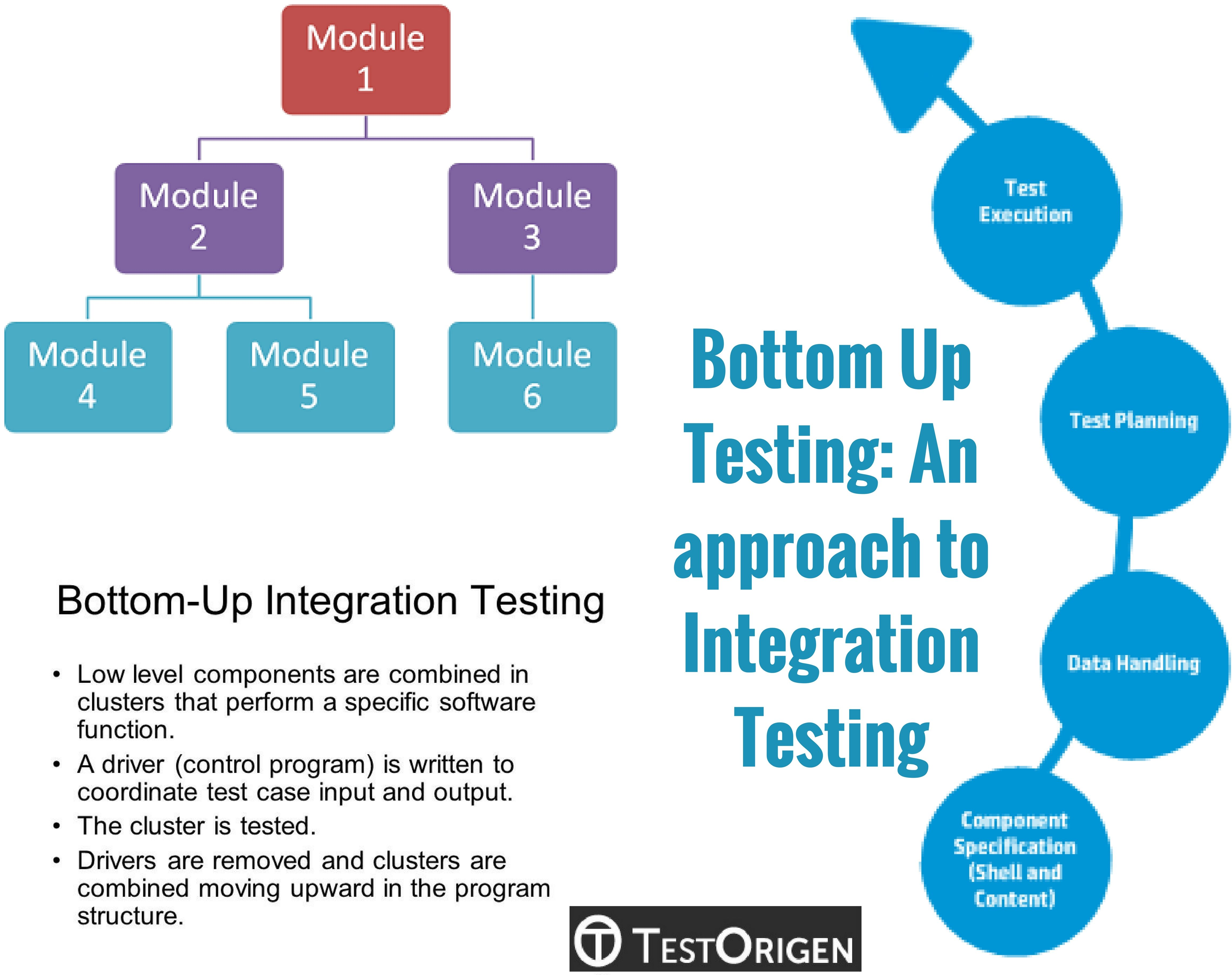 Bottom Up Testing An Approach To Integration Testing