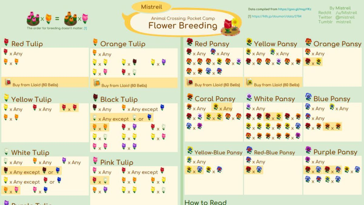 One Reddit user has compiled a list of flower breeds players