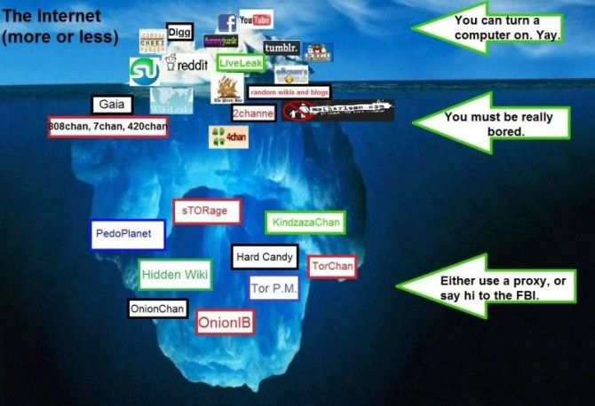 Ultimate Guide To The Deep Web | Sick Chirpse (shared via