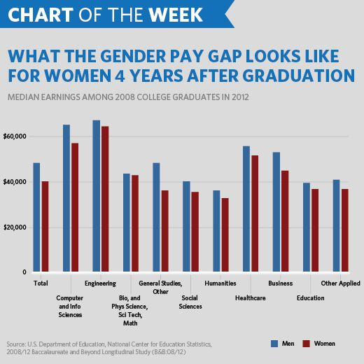 Chart Of The Week Where We Stand On Equal Pay For Equal Work The White House Gender Pay Gap Critical Thinking Activities Healthcare Education