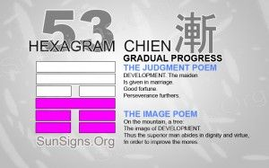 "53: 漸 - Chien ""Gradual Progress"""