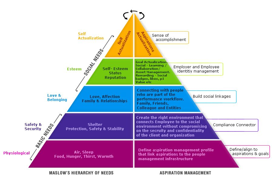 Hierarchy of values pdf free