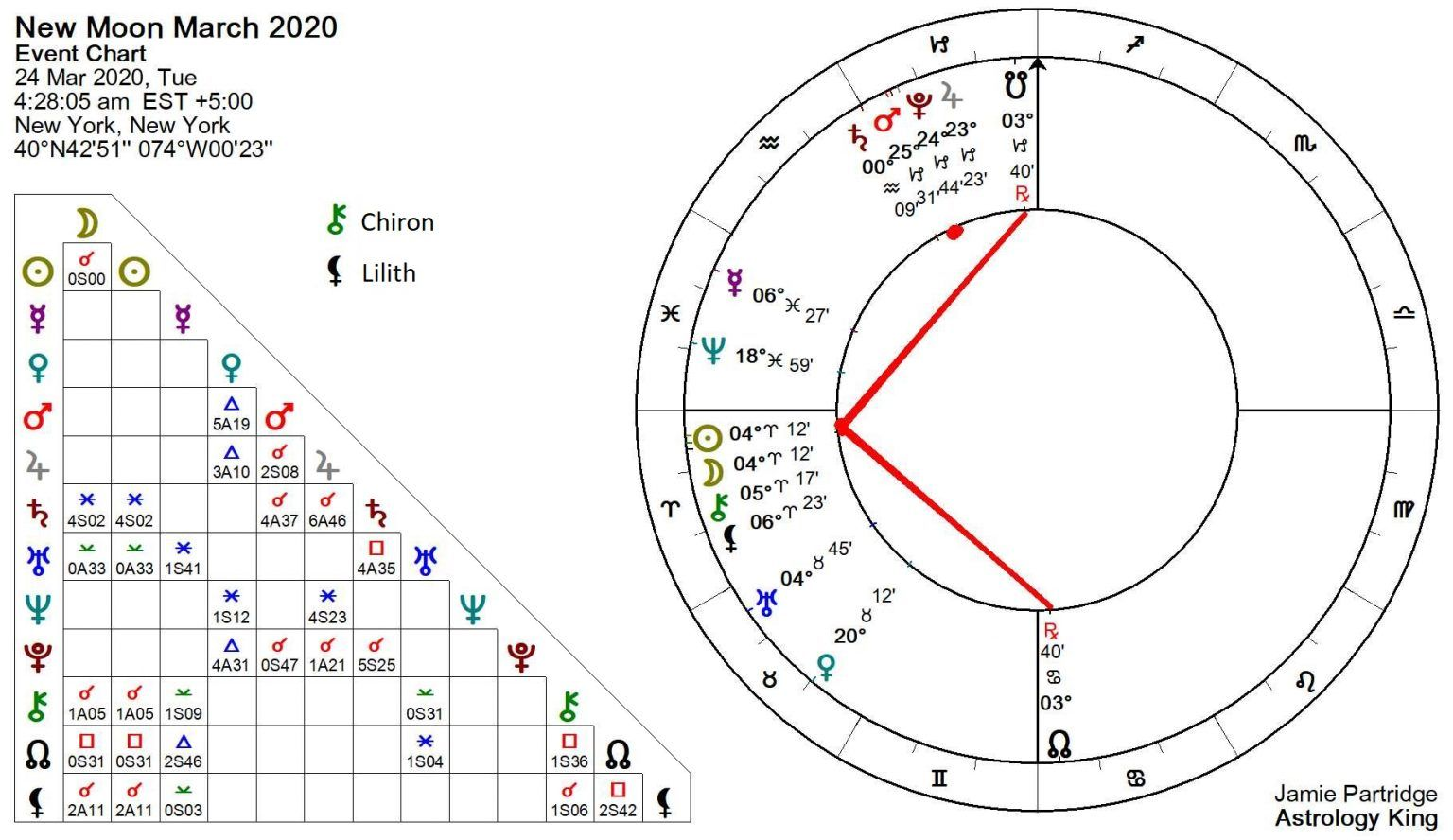 New Moon March 2020 Wounding Healing Horoscope Astrology