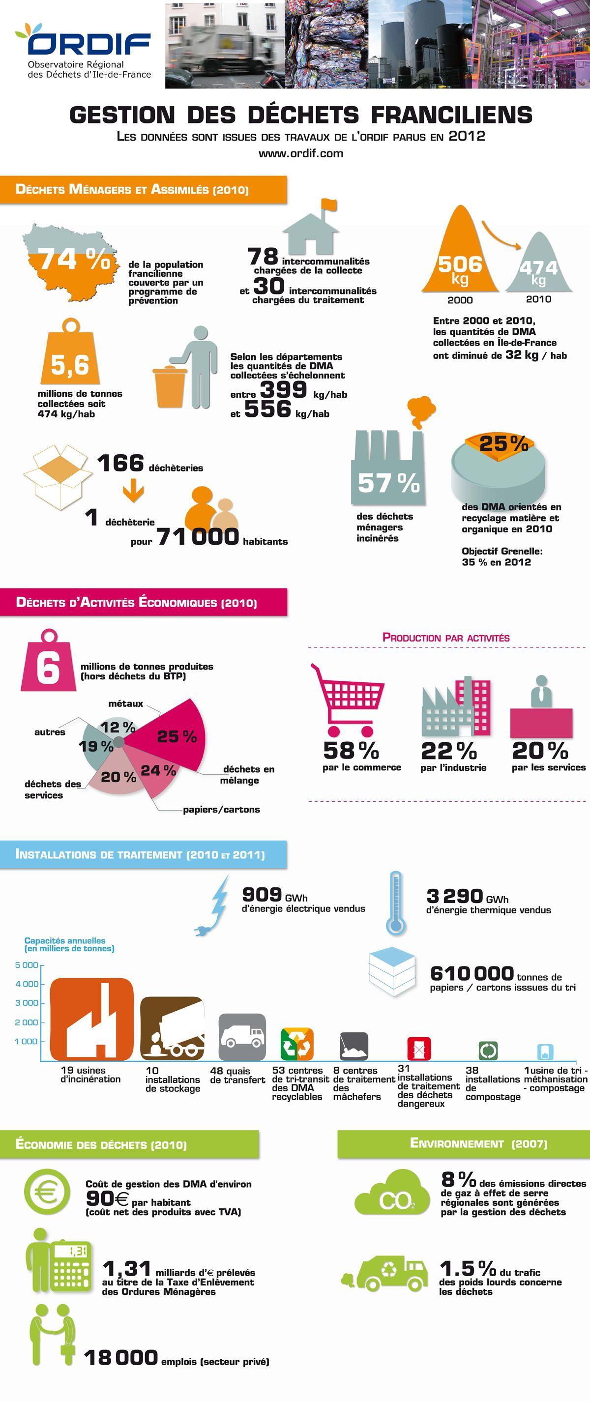 Infographies Ordif Infographie Gestion Des Dechets Developpement Durable