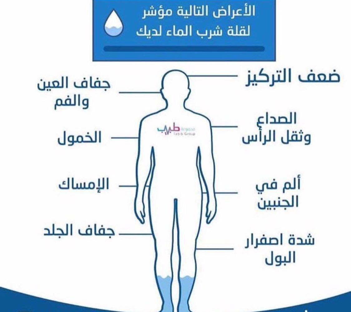 مؤشر قلة شرب المياه Medical Technology Healthy Life Health