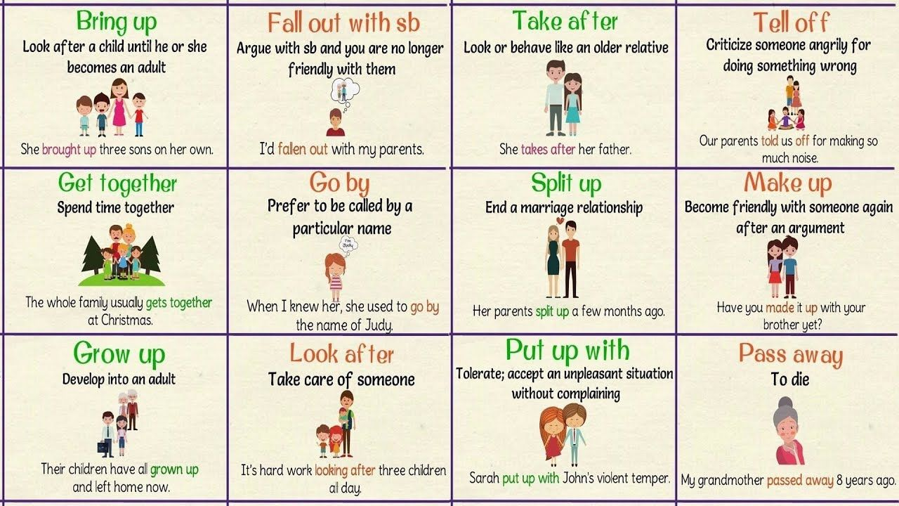 Most Commonly Used Phrasal Verbs About Family Talking About Your Family In English Youtube Learn English Learn English Vocabulary English Vocabulary [ 720 x 1280 Pixel ]