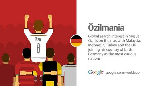Ozil's popularity is growing