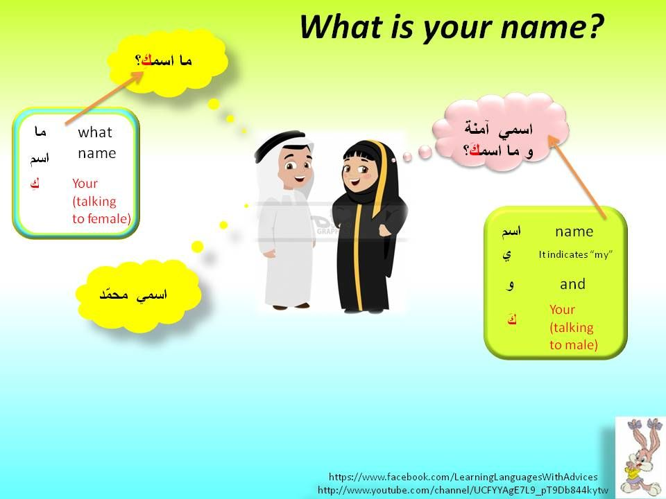 What Is Your Name Learning Arabic Learn Arabic Language Teach Arabic