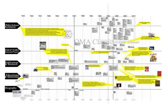 OMA firm timeline   Timeline Graphics   Pinterest   Timeline ...