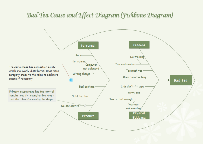 Bad tea cause and effect diagram sales and marketing pinterest bad tea cause and effect diagram ccuart Gallery