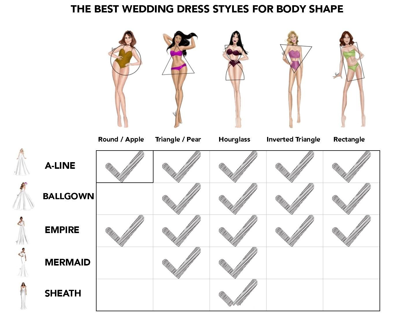 how to choose wedding dress according to your body shape