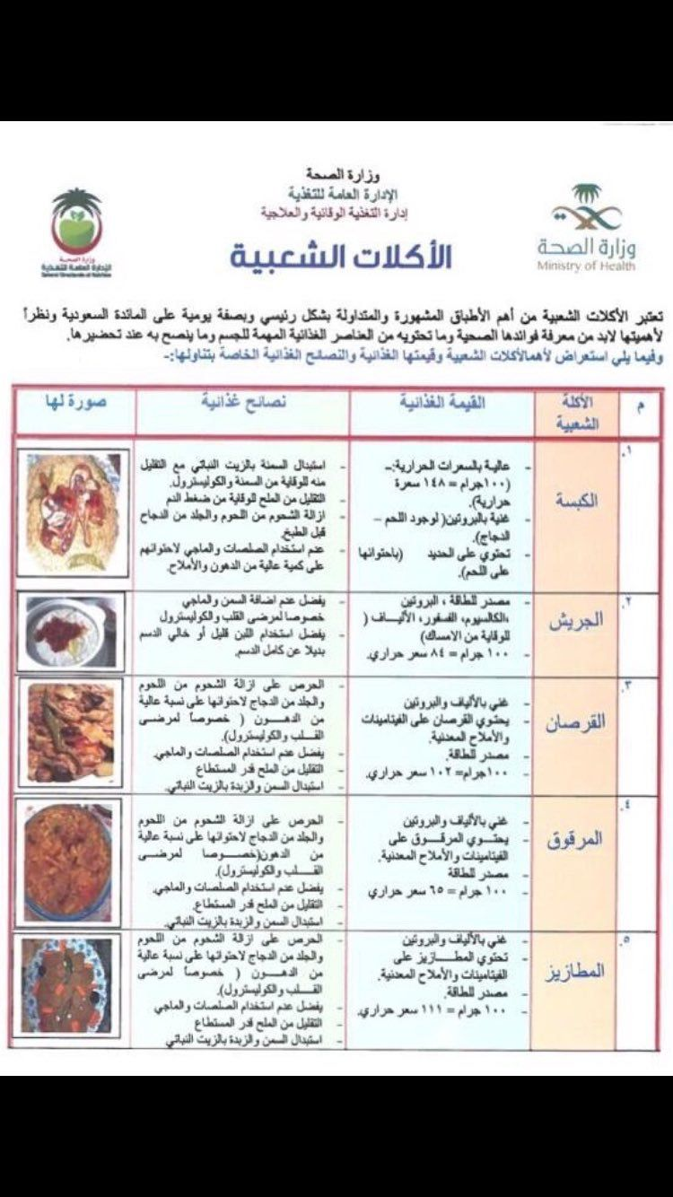 Pin By Mesho Abdelghaffar On Food And Drink Food And Drink Food Diet Plan