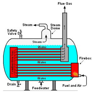 Steam generator | Engines in 2019 | Steam generator, Steam