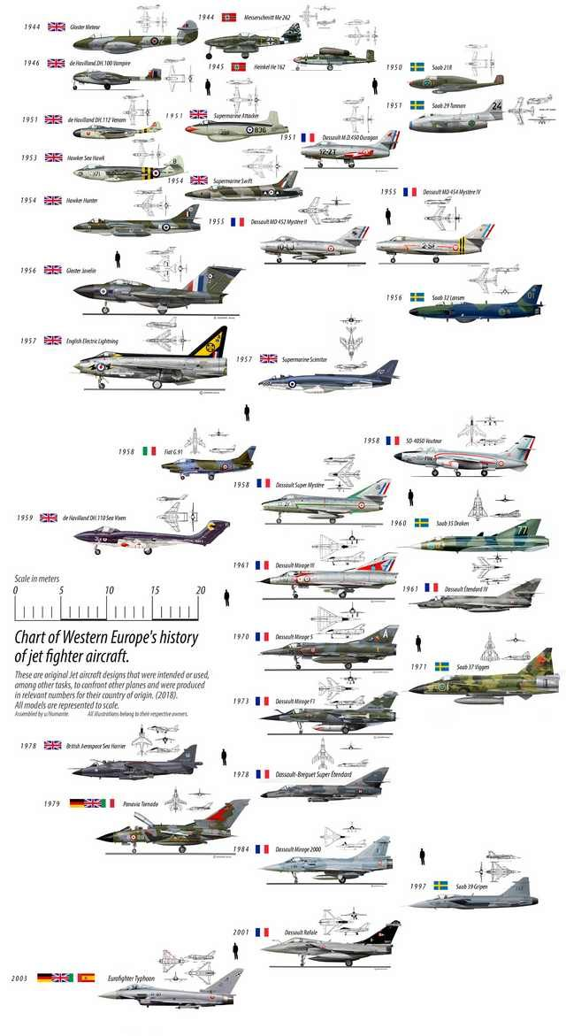 Fighters Europe Com: I'm Making A Chronologic Jet Fighters Chart, Starting With