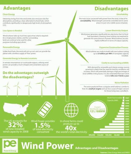 Wind Farms Are The Benefits Blown Away By The Costs Picture On Visualizeus Wind Energy Facts Wind Power Wind Energy