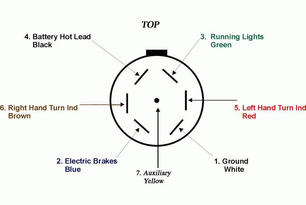 7 Way Trailer Plug Wiring Diagram Ford, 7 Blade Trailer Plug Wiring Diagram Gmc