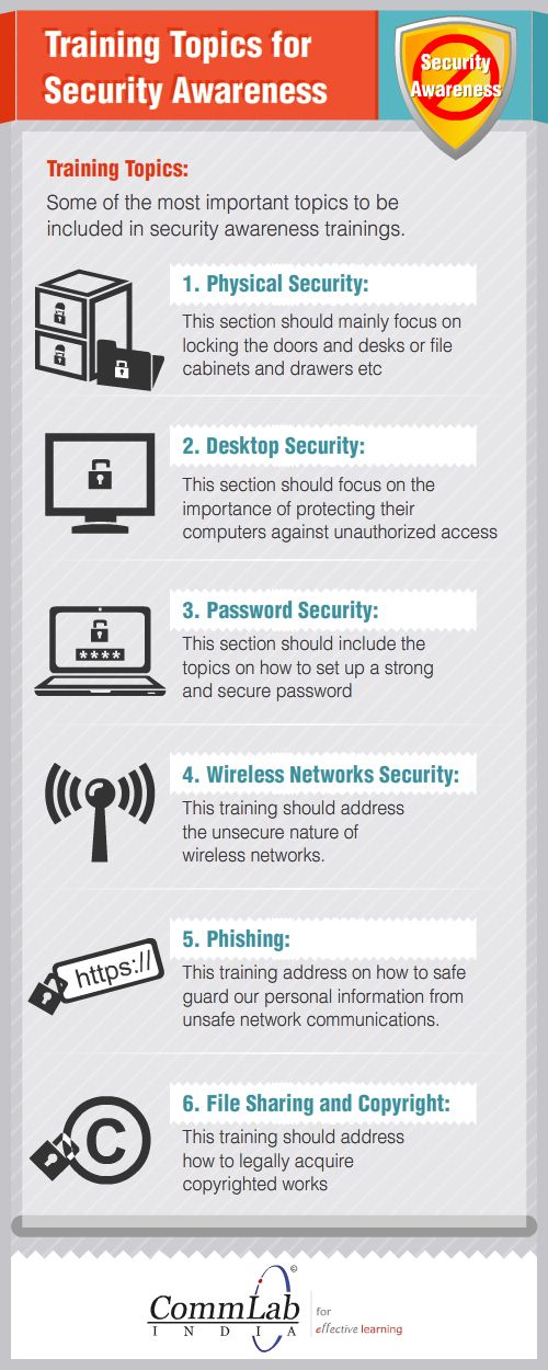 Suggested Curriculum for Security Awareness Program (With