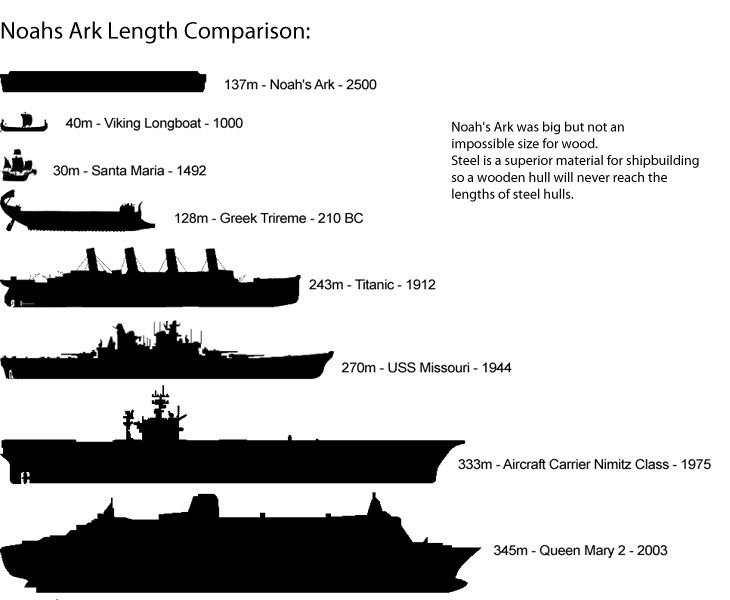 How big was Noah's Ark? | Deepak Julien on the web | Noahs