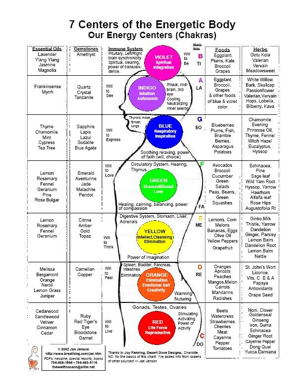 The seven centres