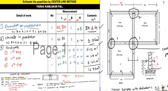 How To Apply Center Line Method For Estimation Of Building Materials Center Line Construction Estimating Software Building Construction