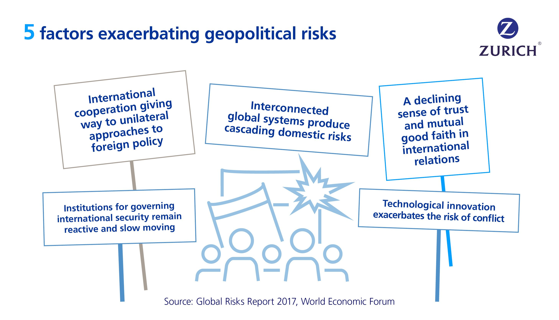 Pin von Zurich Insurance auf Global Risks