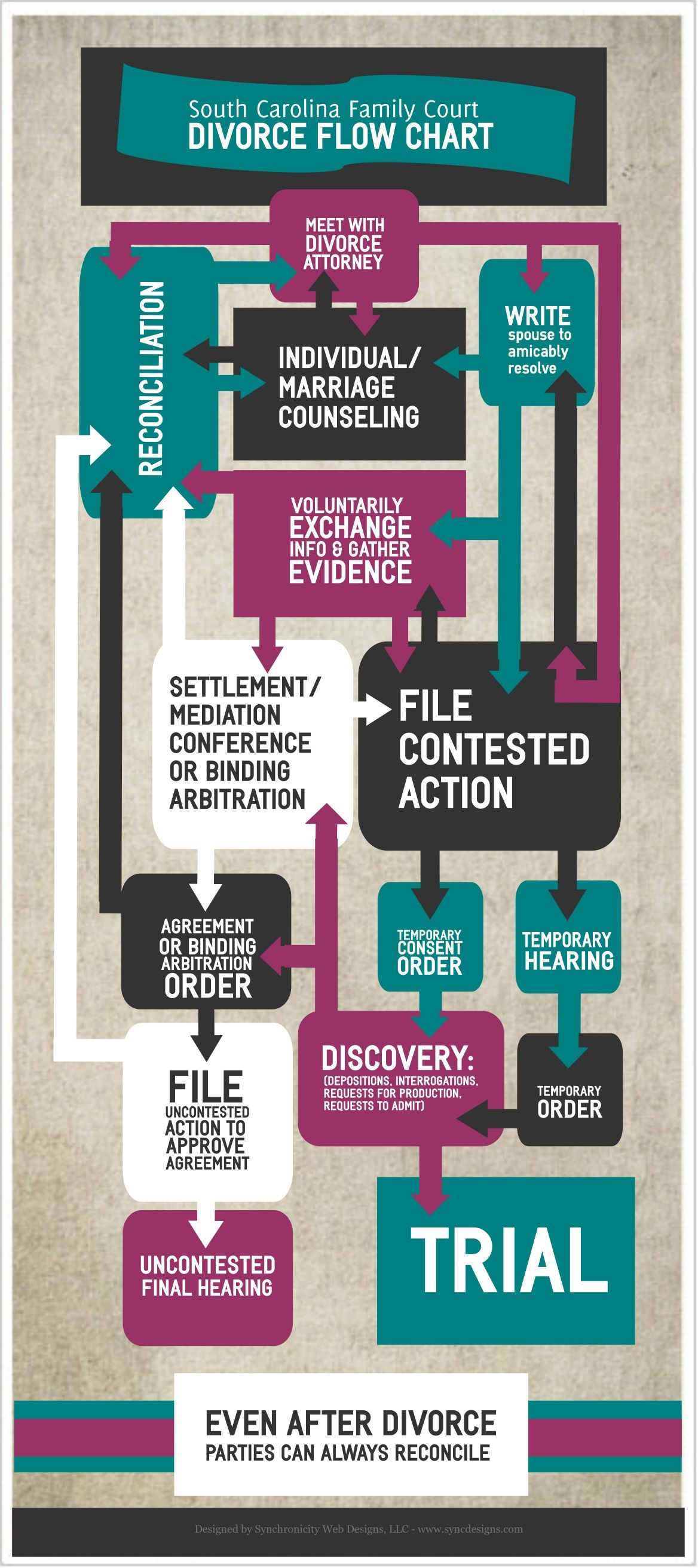 Divorce process flow chart infographic for the state of south car divorce process flow chart infographic for the state of south carolina learn more about our seo and digital marketing services including infographics solutioingenieria Images