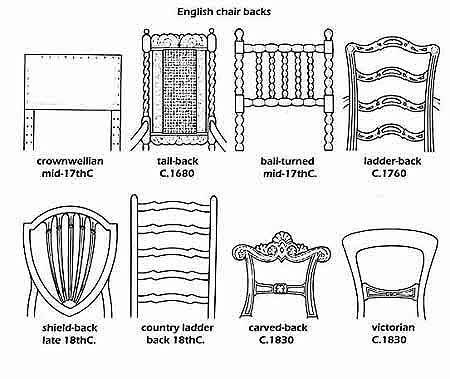 English Chair Backs ~ Dating Furniture Designs - Http://www.aw-antiques-collectibles.co.uk/dating-furniture-designs