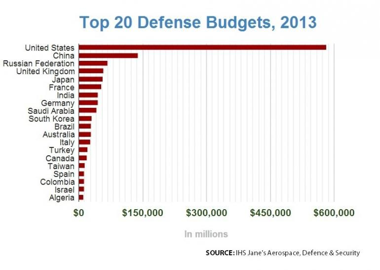 2013 Defense Budgets Top 20 Military Spending Budgeting Joining The Military
