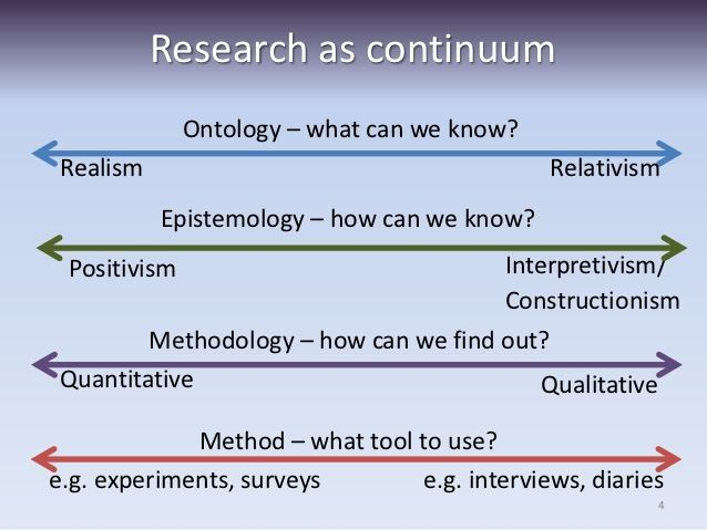research paradigm continuum - Google Search Research Pinterest - example method statements