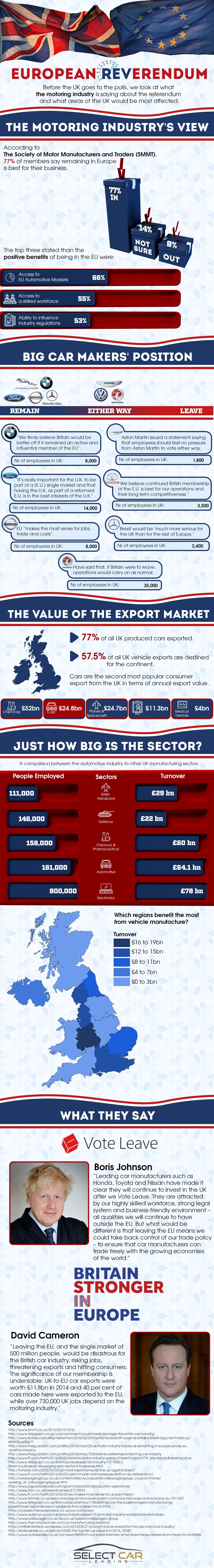 The Motor Industry and the EU Referendum #Infographic