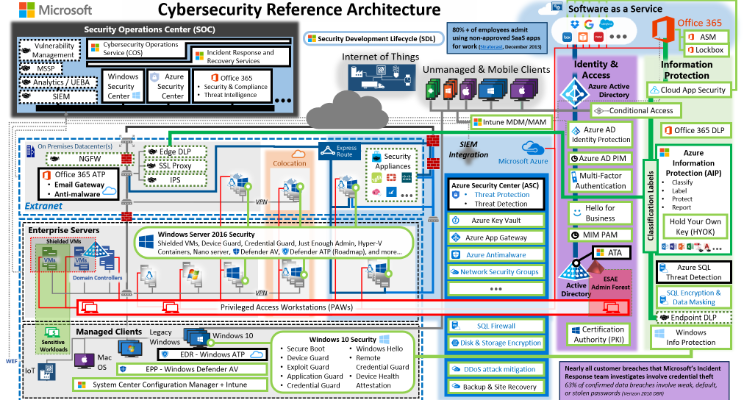 Cybersecurity Reference Strategies Linkedin Office 365 Security Cyber Security Enterprise Architecture
