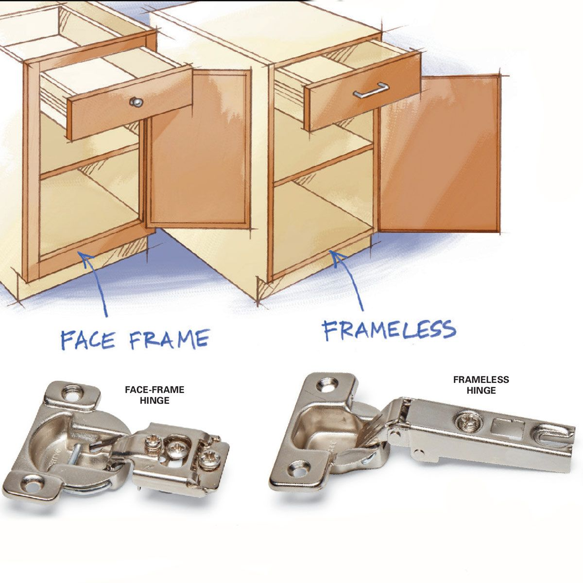 All About Euro Hinges Diy Projects Frameless Kitchen Cabinets Kitchen Cabinet Manufacturers Face Frame Cabinets