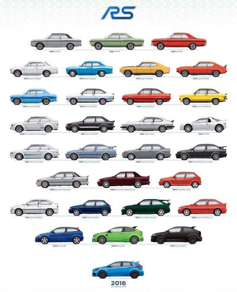 Good Luck Picking A Favorite Ford Rs Model From This Graphic Spanning 40 Years Ford Rs Ford Motorsport Ford Focus Rs
