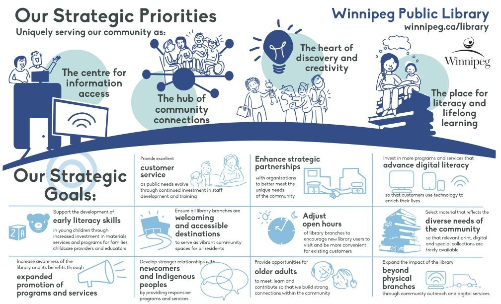 Winnipeg Library infographic strategic plan priorities 2015-2020 - strategic plan