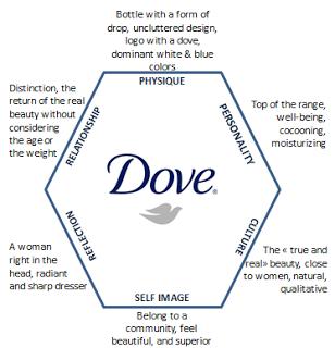 dove promotion strategy