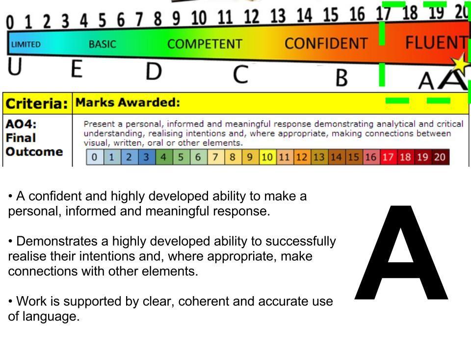 ALevel Grade A Assessment Objective   Heart Art