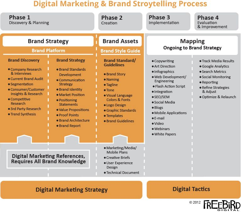 Process Steps to Brand Story Telling | FreeBird Digital | Pinterest ...
